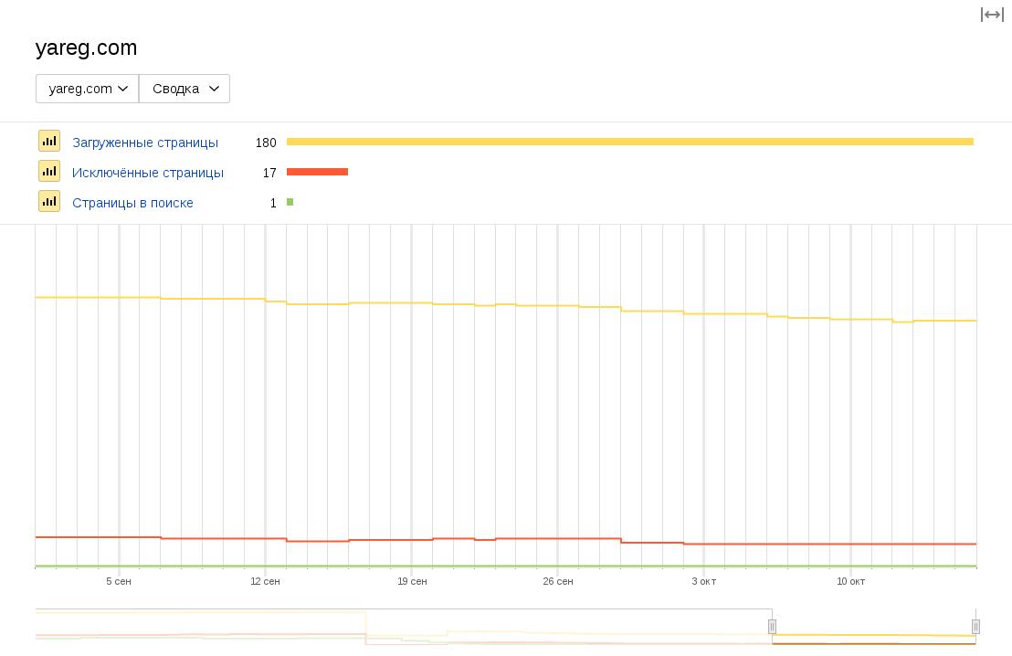 График количества страниц в поиске Яндекса